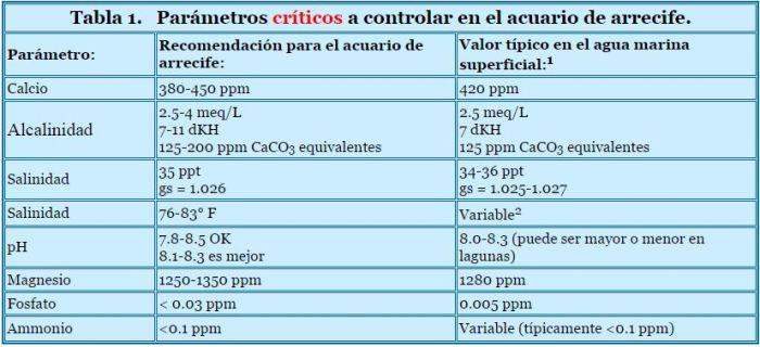 parametros 1