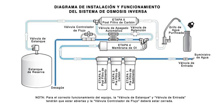 Generic RO Wireframe-Variations